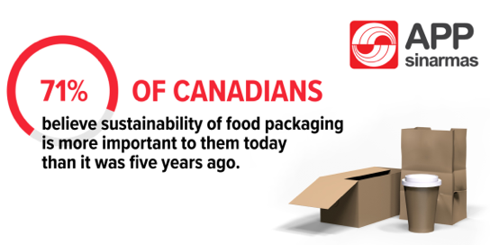 Canadians views on packaging