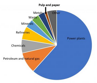 Paper only 1% of Greenhouse emissions